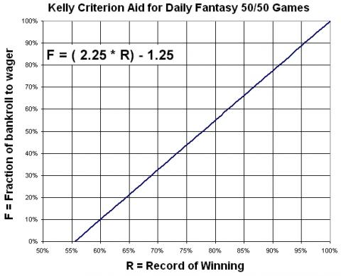 Use Kelly Criterion for Daily Fantasy 50 50 games