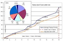 Daily Fantasy Sport Team Ladder Line with VORP